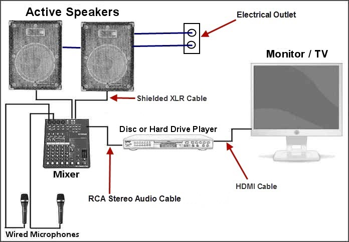 put your home karaoke system together rh karaoke tutor com Sound Mixer Diagram Amplifier Hook Up Diagrams
