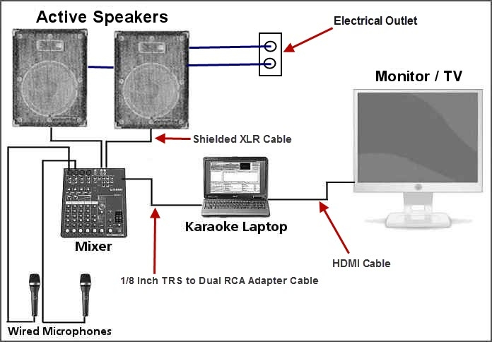 put your home karaoke system together audio mixer active speakers karaoke laptop and wired microphones