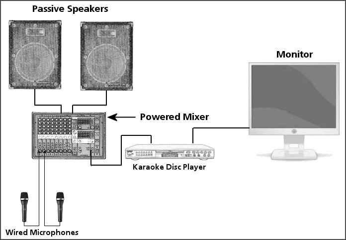 Put Your Home Karaoke System Together