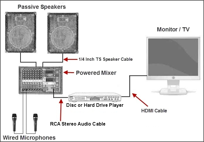 put your home karaoke system together powered mixer passive speakers disc player and wired microphones