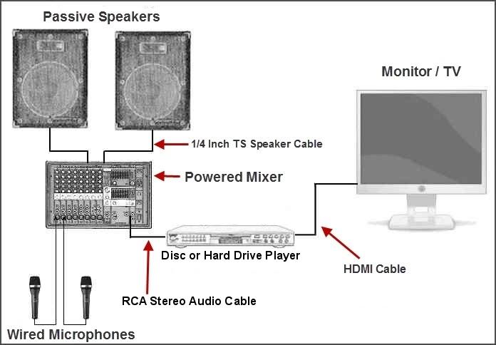 put your home karaoke system together rh karaoke tutor com Guitar Speaker Wiring Guitar Speaker Wiring
