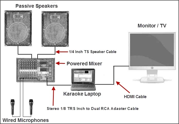 Put your home karaoke system together powered mixer passive speakers karaoke laptop and wired microphones cheapraybanclubmaster Image collections